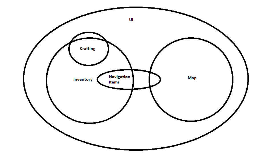 An arbitrary diagram to help visualize the UI structure