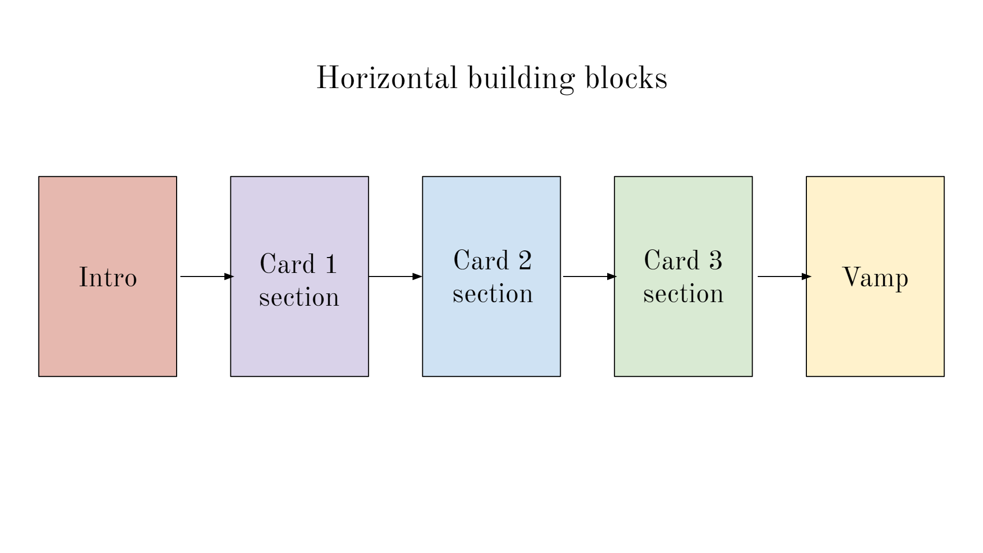 """A process flow diagram with the title """"horizontal building blocks"""". Beneath the title are 5 blocks, with arrows leading from the first to the second, the second to the third, etc. These blocks are """"Intro"""", """"Card 1 section"""", """"Card 2 section"""", """"Card 3 section"""", and lastly, """"Vamp""""."""
