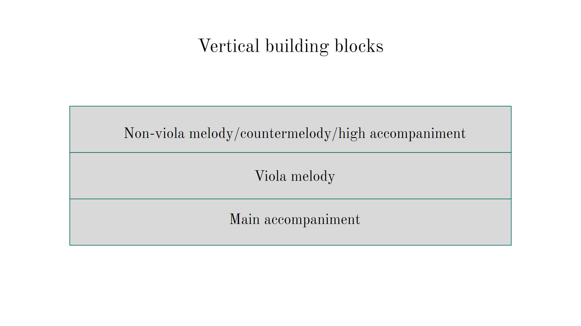 """""""Vertical building blocks"""" is the title for this diagram. Below, 3 columns are stacked one on top of the other. The top one reads """"non-viola melody/countermelody/high accompaniment"""". The middle column reads, """"viola melody."""" The last column reads, """"main accompaniment""""."""