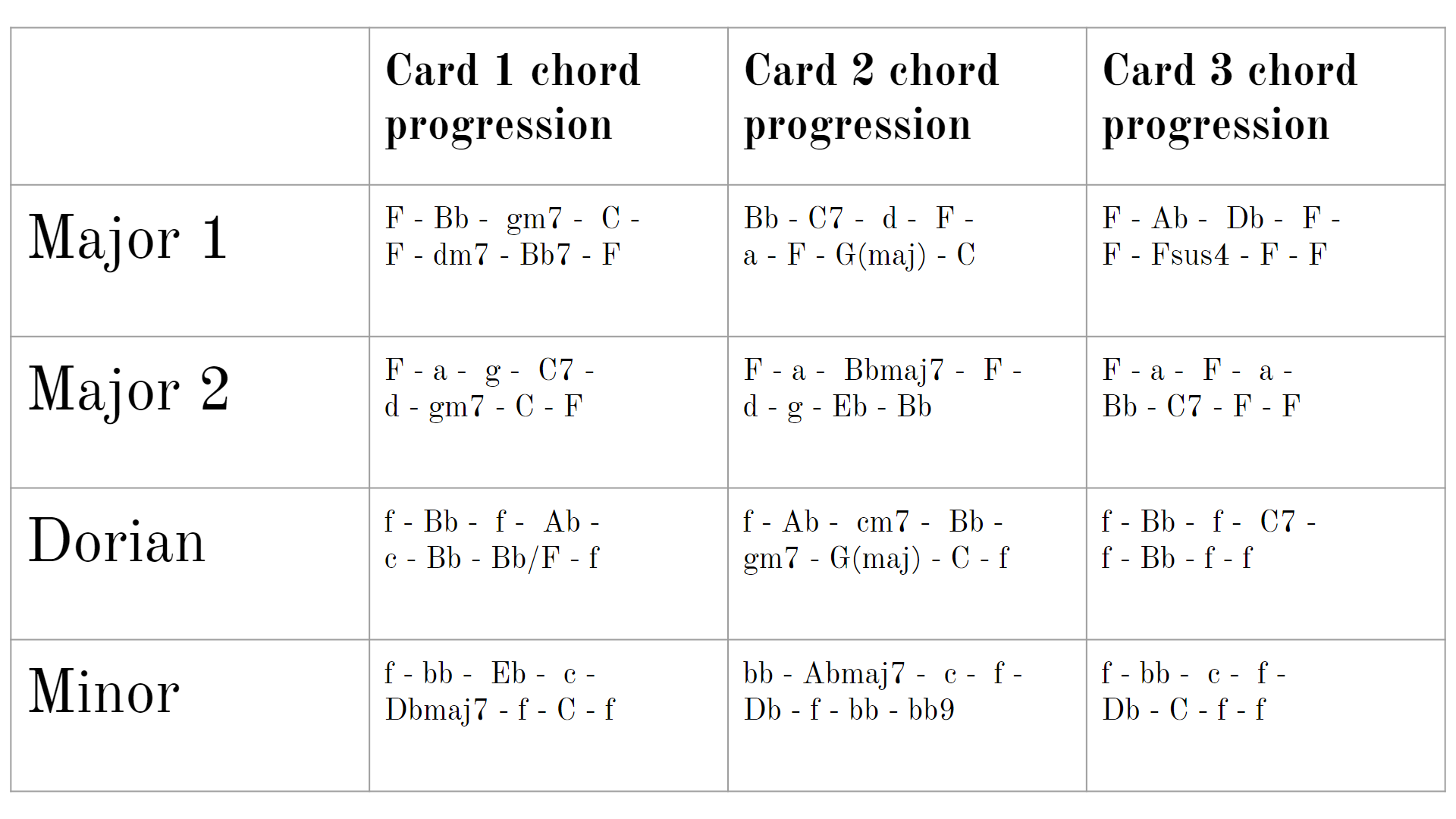 A cross table linking the 4 possible progressions (which are Major 1, Major 2, Dorian, and Minor), and the 3 card chord progressions.
