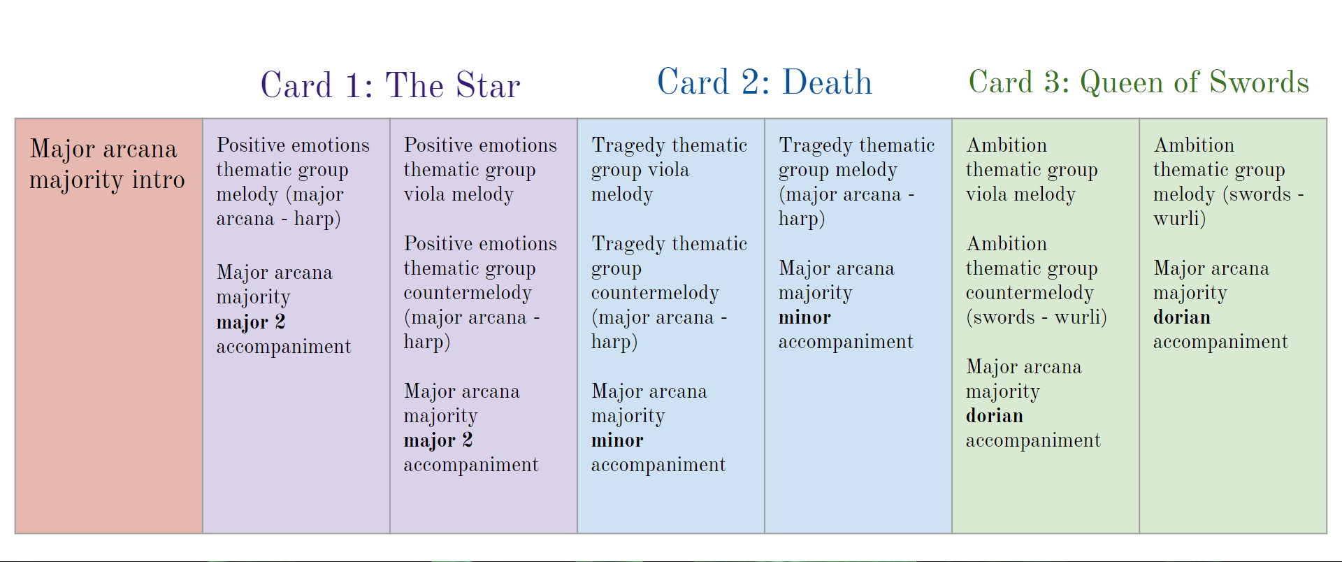 A diagram of the piece's musical structure based on the 3 cards picked.
