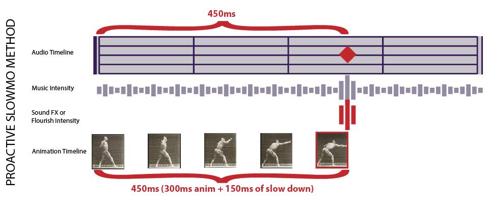AudioKineticDiagrams_Proactive Slowmo