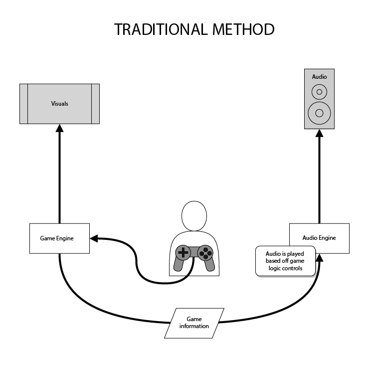 AudioKineticDiagrams_Traditional System Diagram
