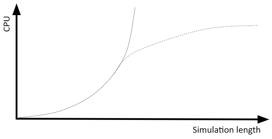 SimulationLength
