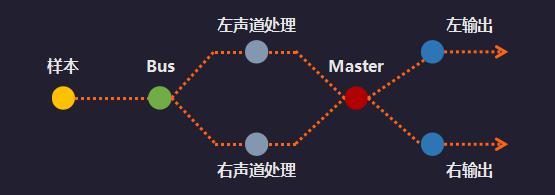 双声道混音的线路构建模式