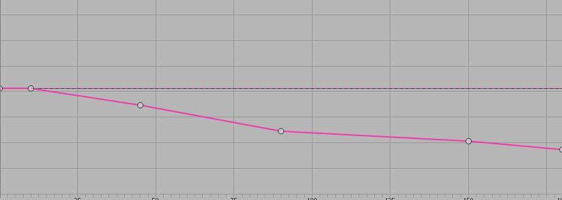 宽度拓展与侧方方位听感中应用的RTPC(listener cone parameter)
