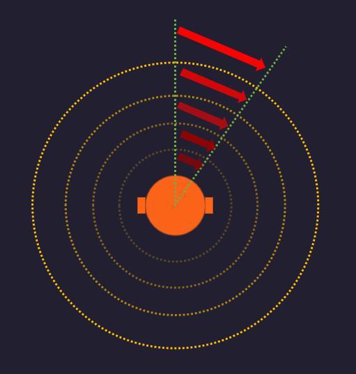 距离与宽度的关系图